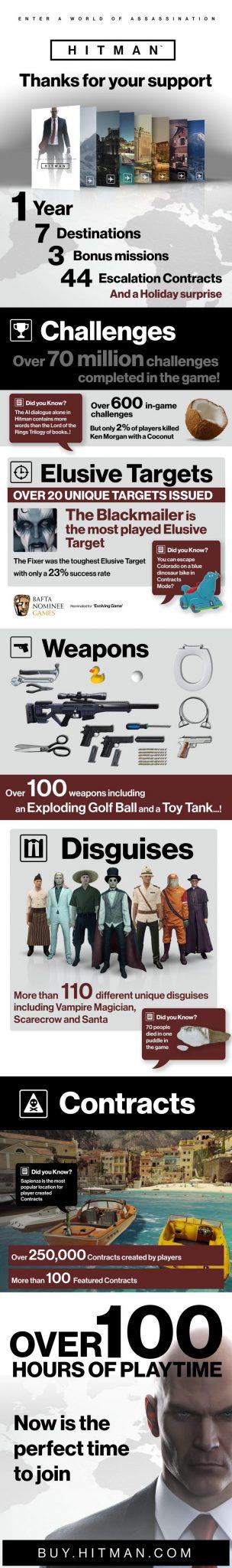 HITMAN - Infographic