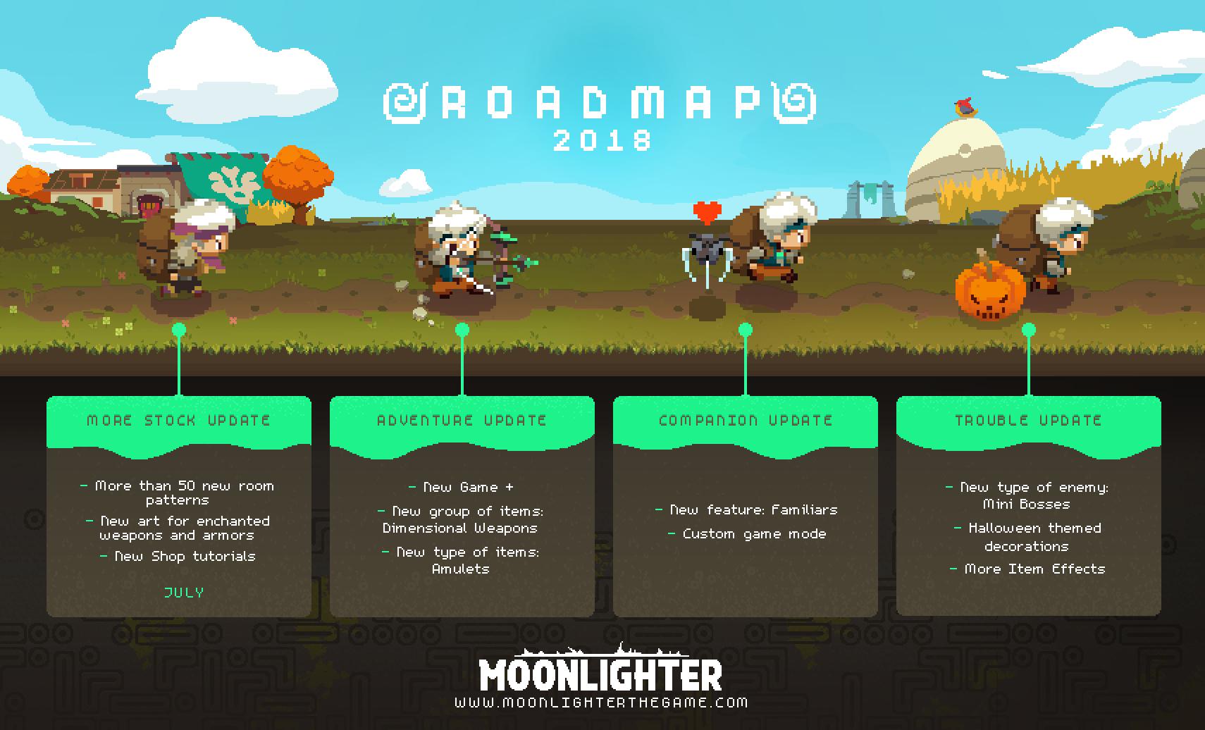 Moonlighter - 2018 Development Roadmap