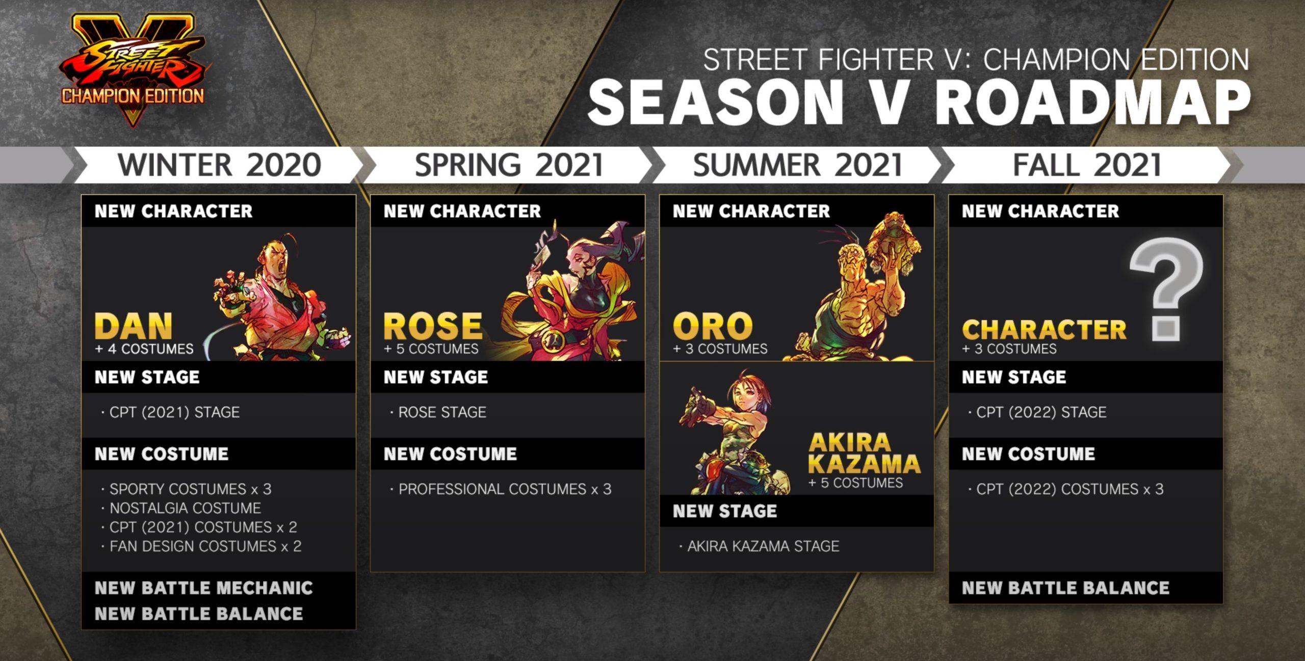 Street Fighter V Summer 2020 Update Rage Works